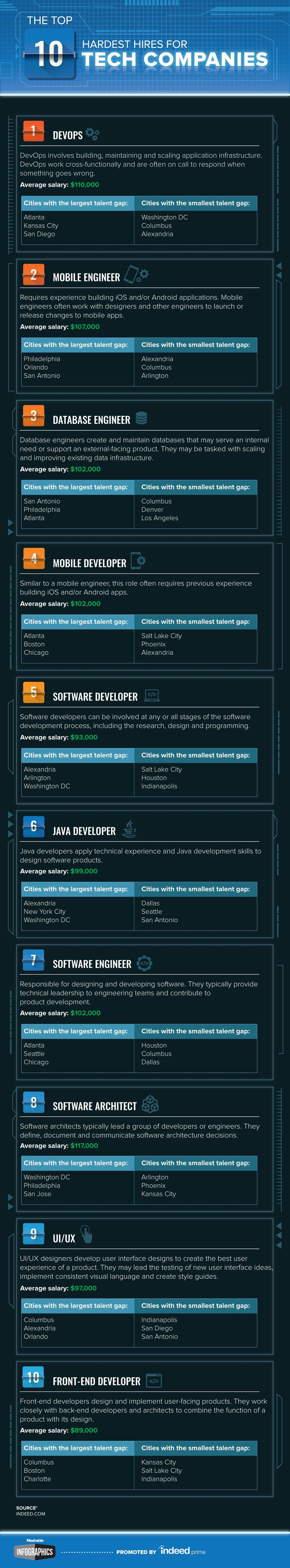 job_infographic 17 fields related to database engineer. Resume Example. Resume CV Cover Letter