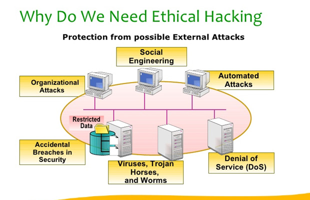 the need for ethical hackers Home of kali linux, an advanced penetration testing linux distribution used for penetration testing, ethical hacking and network security assessments.